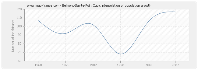 Belmont-Sainte-Foi : Cubic interpolation of population growth