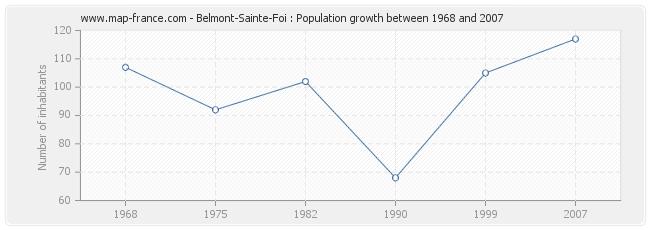 Population Belmont-Sainte-Foi