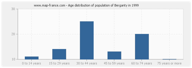 Age distribution of population of Berganty in 1999