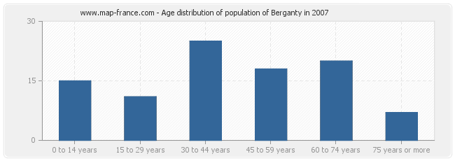 Age distribution of population of Berganty in 2007