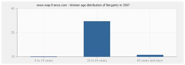 Women age distribution of Berganty in 2007