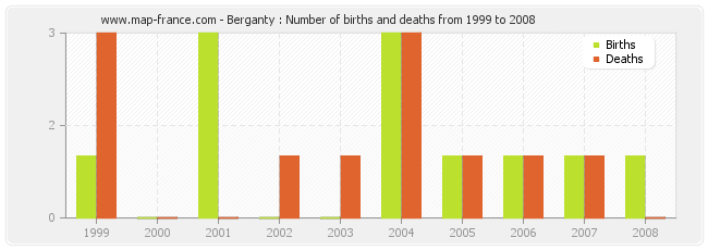 Berganty : Number of births and deaths from 1999 to 2008