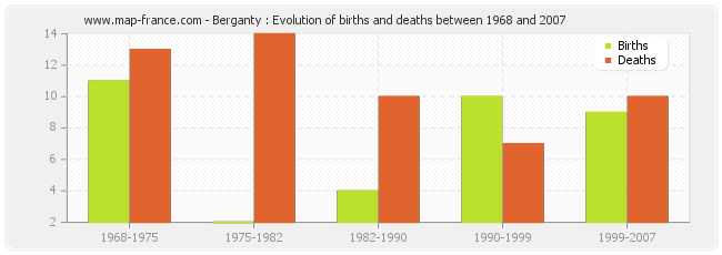 Berganty : Evolution of births and deaths between 1968 and 2007
