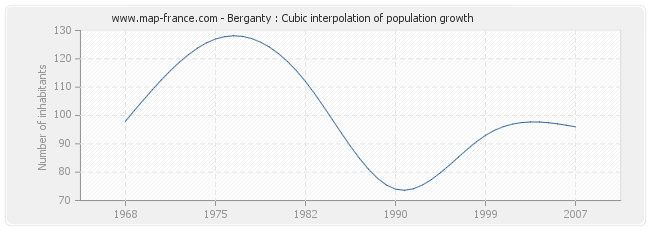 Berganty : Cubic interpolation of population growth
