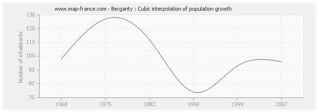 Berganty : Cubic interpolation of population growth