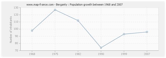 Population Berganty