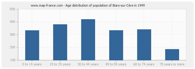 Age distribution of population of Biars-sur-Cère in 1999