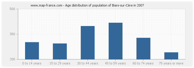 Age distribution of population of Biars-sur-Cère in 2007