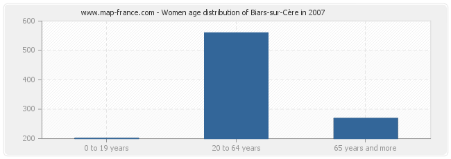 Women age distribution of Biars-sur-Cère in 2007