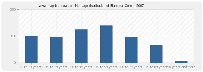 Men age distribution of Biars-sur-Cère in 2007