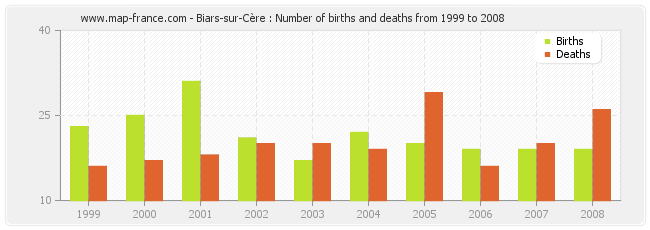 Biars-sur-Cère : Number of births and deaths from 1999 to 2008