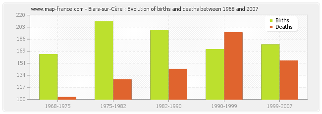 Biars-sur-Cère : Evolution of births and deaths between 1968 and 2007
