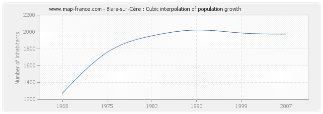 Biars-sur-Cère : Cubic interpolation of population growth