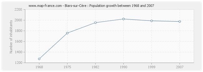Population Biars-sur-Cère