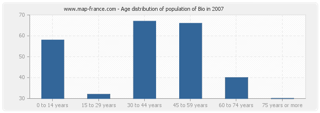 Age distribution of population of Bio in 2007