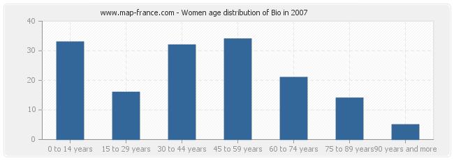 Women age distribution of Bio in 2007