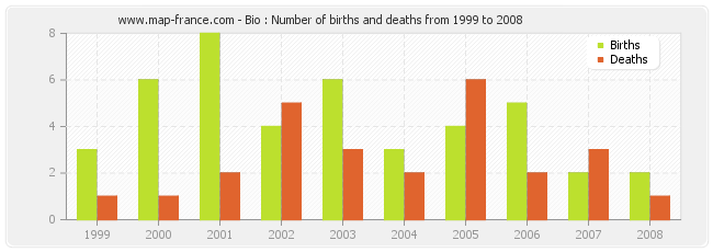 Bio : Number of births and deaths from 1999 to 2008