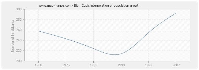 Bio : Cubic interpolation of population growth