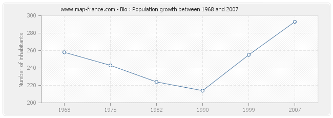 Population Bio
