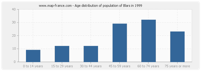 Age distribution of population of Blars in 1999