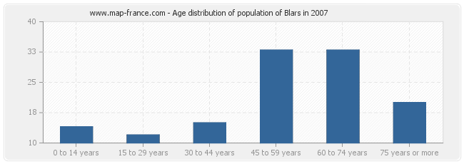 Age distribution of population of Blars in 2007