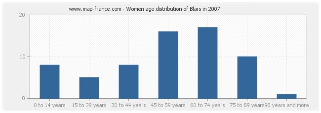 Women age distribution of Blars in 2007