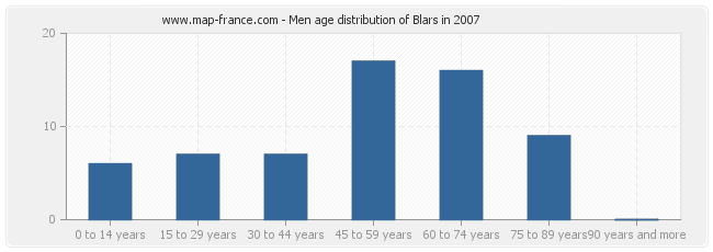 Men age distribution of Blars in 2007