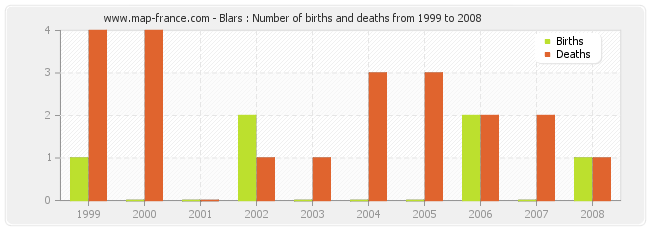 Blars : Number of births and deaths from 1999 to 2008