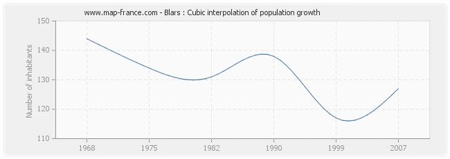 Blars : Cubic interpolation of population growth