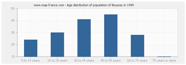 Age distribution of population of Boussac in 1999