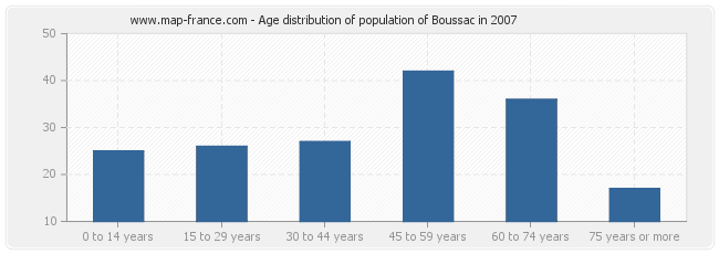 Age distribution of population of Boussac in 2007