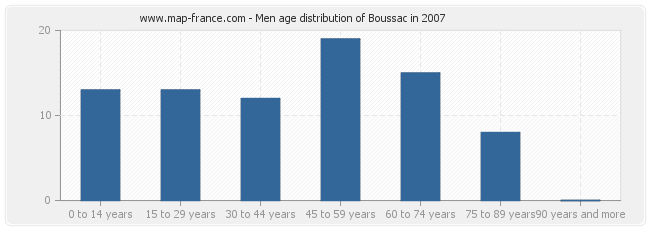Men age distribution of Boussac in 2007