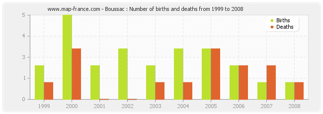 Boussac : Number of births and deaths from 1999 to 2008