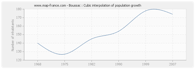 Boussac : Cubic interpolation of population growth