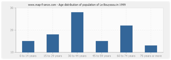 Age distribution of population of Le Bouyssou in 1999