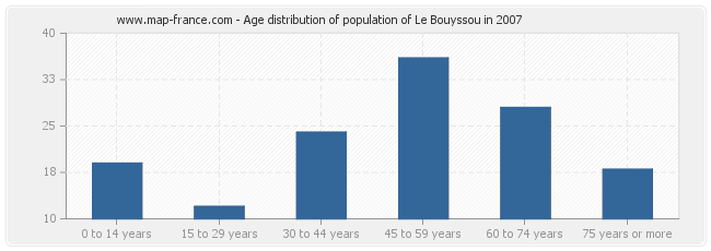 Age distribution of population of Le Bouyssou in 2007