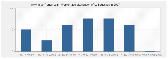 Women age distribution of Le Bouyssou in 2007