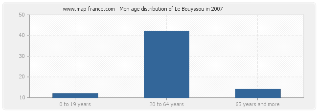 Men age distribution of Le Bouyssou in 2007