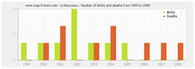 Le Bouyssou : Number of births and deaths from 1999 to 2008