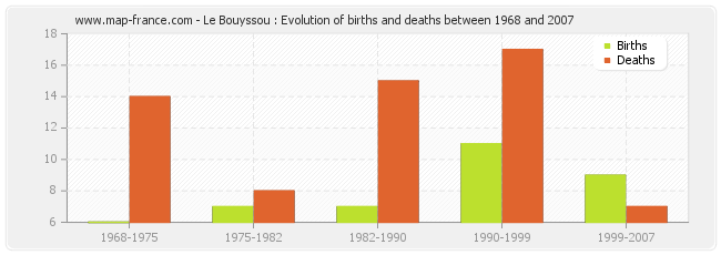 Le Bouyssou : Evolution of births and deaths between 1968 and 2007