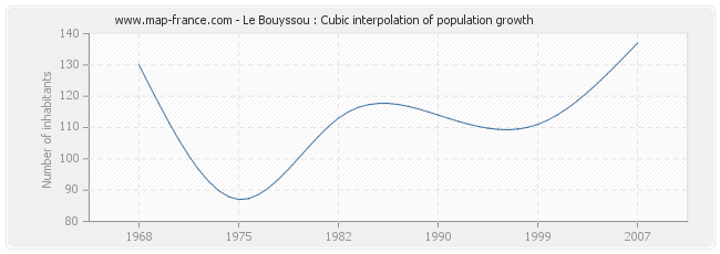 Le Bouyssou : Cubic interpolation of population growth