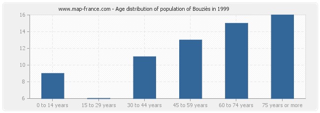 Age distribution of population of Bouziès in 1999