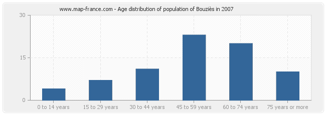 Age distribution of population of Bouziès in 2007