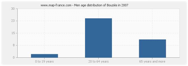 Men age distribution of Bouziès in 2007