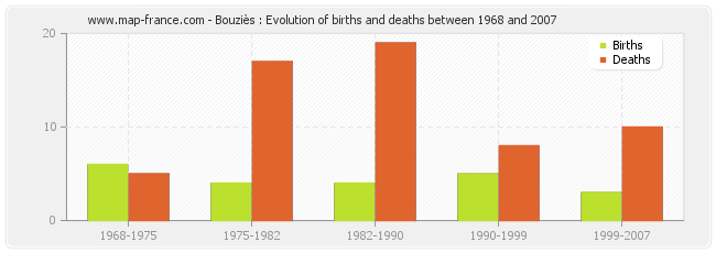 Bouziès : Evolution of births and deaths between 1968 and 2007