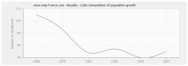 Bouziès : Cubic interpolation of population growth