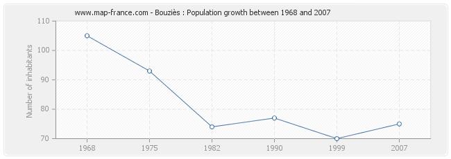 Population Bouziès