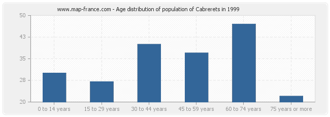 Age distribution of population of Cabrerets in 1999