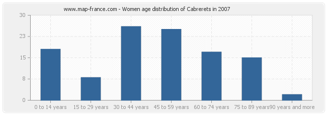 Women age distribution of Cabrerets in 2007