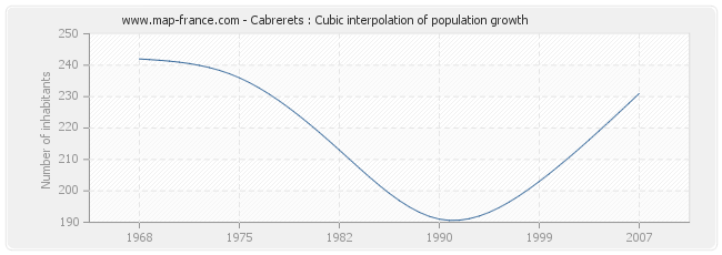 Cabrerets : Cubic interpolation of population growth